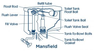 pictured below is a typical mansfield toilet tank the flushing operation on this toilet type is achieved by lifting the flush valve body upward on its post - Mansfield Toilet